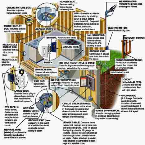 what u0026 39 s inspected during a home inspection real estate sub panel installation diagram sub panel installation diagram sub panel installation diagram sub panel installation diagram